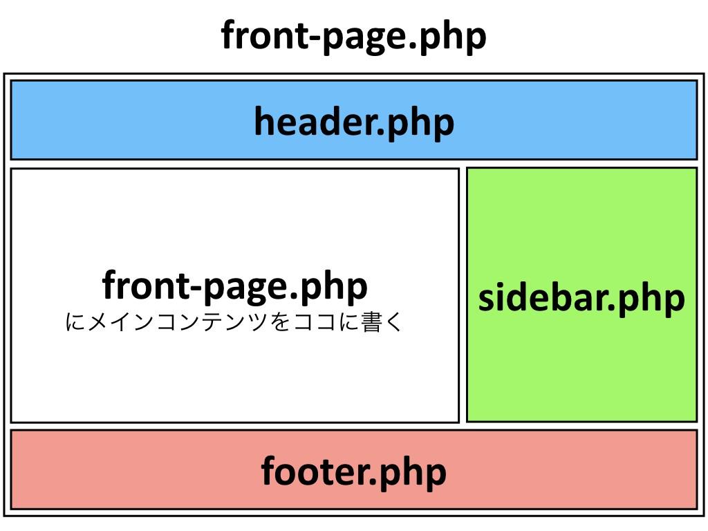 wordpressの基本構造を理解してオリジナルテーマを作ろう 前半 技術